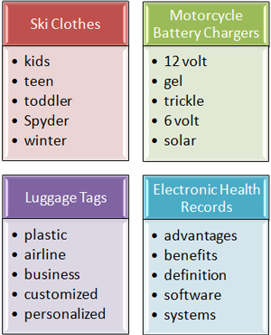 Keyword Qualifiers: Ski Clothes (kids, teen, toddler, Spyder, winter), Motorcycle Battery Chargers (12 volt, gel, trickle, 6 volt, solar), Luggage Tags (plastic, airline, business, customized, personalized), Electronic Health Records (advantages, benefits, definition, software, systems
