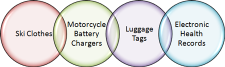 Page topics: Ski Clothes, Motorcycle Battery Chargers, Luggage Tags, Electronic Health Records